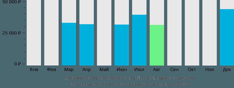 Динамика стоимости авиабилетов из Праги в Шымкент по месяцам