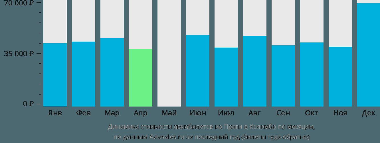 Динамика стоимости авиабилетов из Праги в Коломбо по месяцам