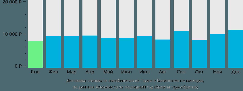 Динамика стоимости авиабилетов из Праги в Копенгаген по месяцам
