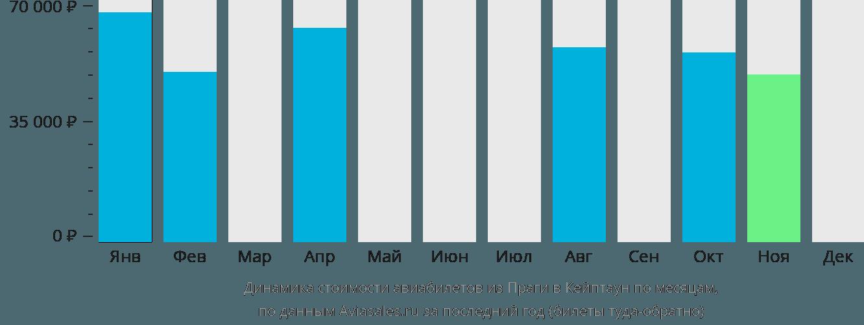 Динамика стоимости авиабилетов из Праги в Кейптаун по месяцам