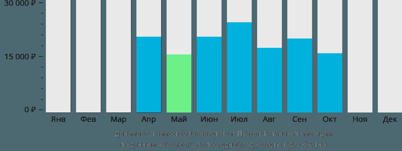 Динамика стоимости авиабилетов из Праги в Катанию по месяцам