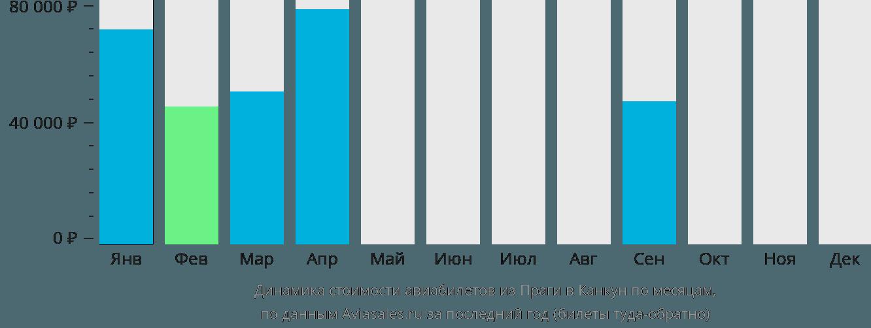 Динамика стоимости авиабилетов из Праги в Канкун по месяцам