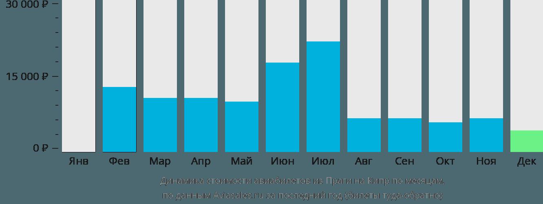 Динамика стоимости авиабилетов из Праги на Кипр по месяцам