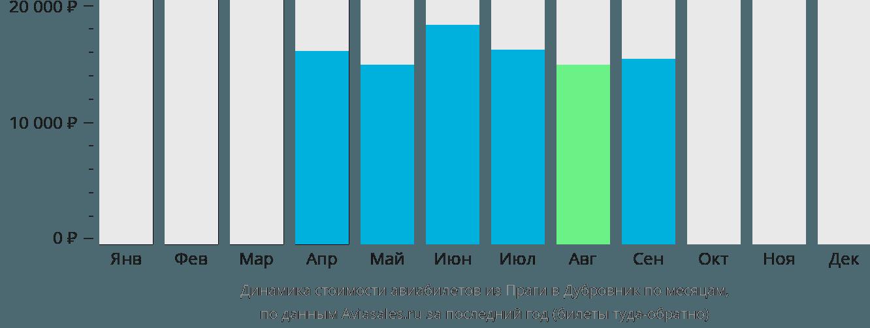 Динамика стоимости авиабилетов из Праги в Дубровник по месяцам