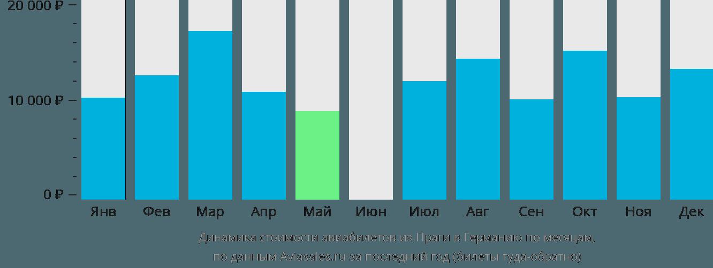 Динамика стоимости авиабилетов из Праги в Германию по месяцам