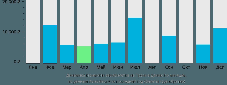 Динамика стоимости авиабилетов из Праги в Данию по месяцам
