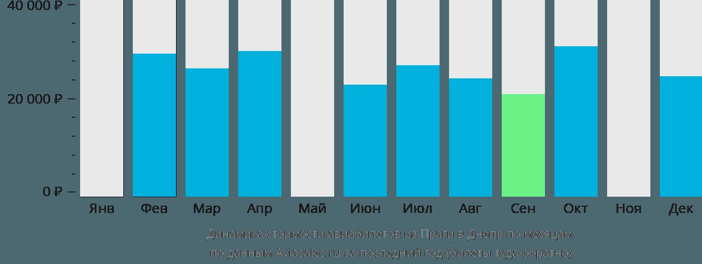 Динамика стоимости авиабилетов из Праги в Днепр по месяцам