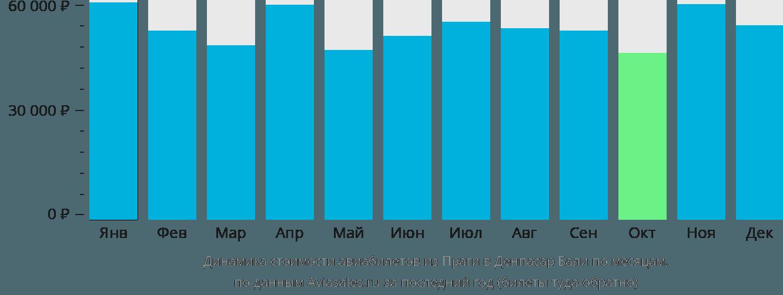 Динамика стоимости авиабилетов из Праги в Денпасар Бали по месяцам