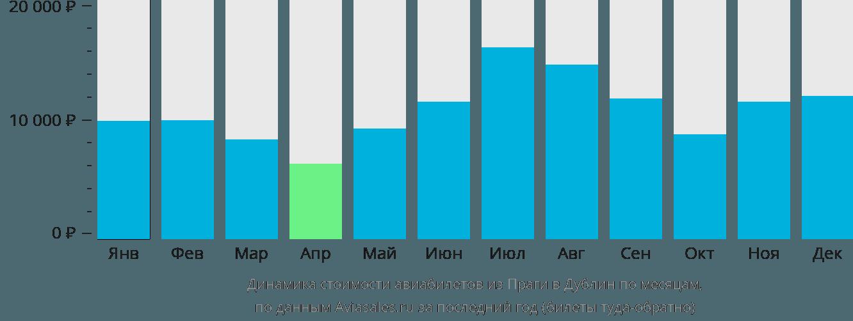 Динамика стоимости авиабилетов из Праги в Дублин по месяцам