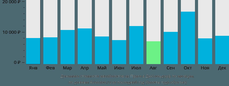 Динамика стоимости авиабилетов из Праги в Дюссельдорф по месяцам