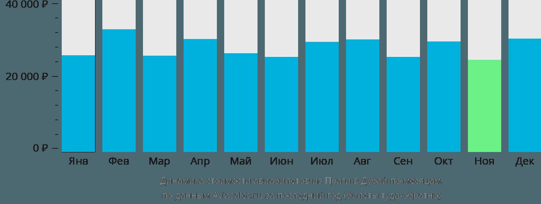 Динамика стоимости авиабилетов из Праги в Дубай по месяцам