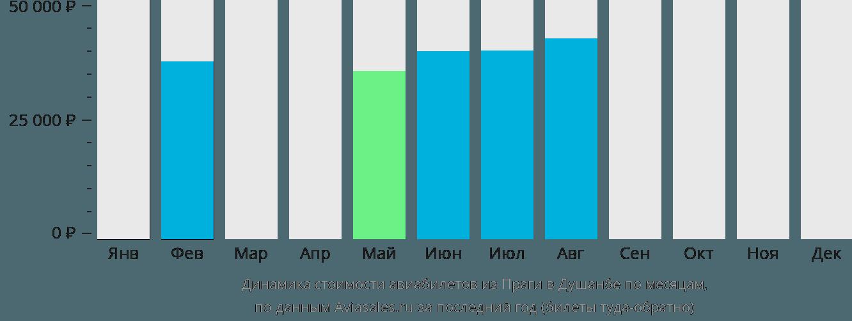 Динамика стоимости авиабилетов из Праги в Душанбе по месяцам