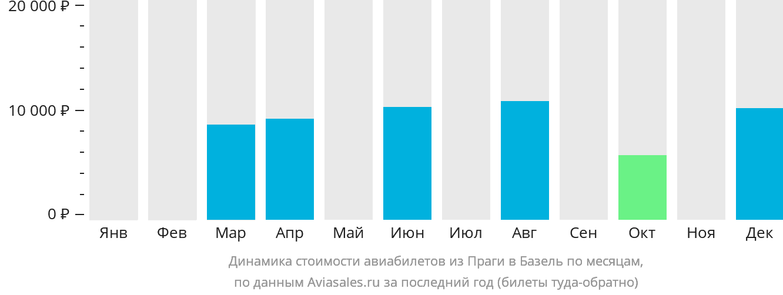 Динамика стоимости авиабилетов из Праги в Базель по месяцам