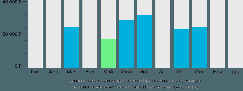 Динамика стоимости авиабилетов из Праги в Никосию по месяцам