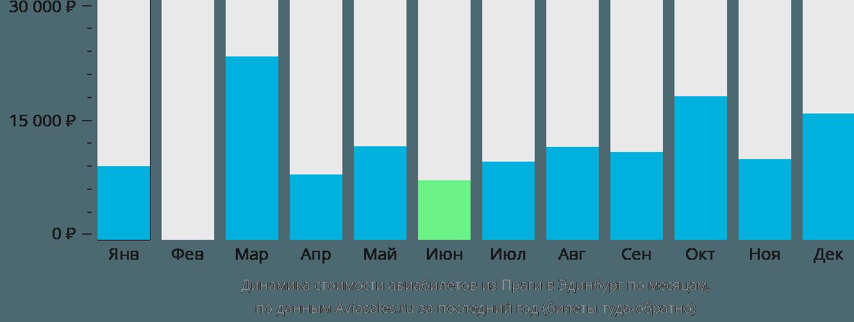 Динамика стоимости авиабилетов из Праги в Эдинбург по месяцам