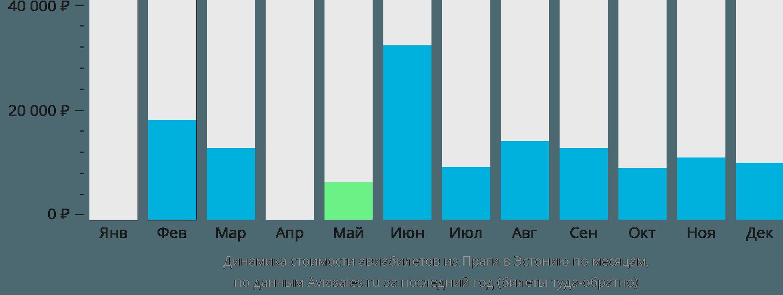 Динамика стоимости авиабилетов из Праги в Эстонию по месяцам