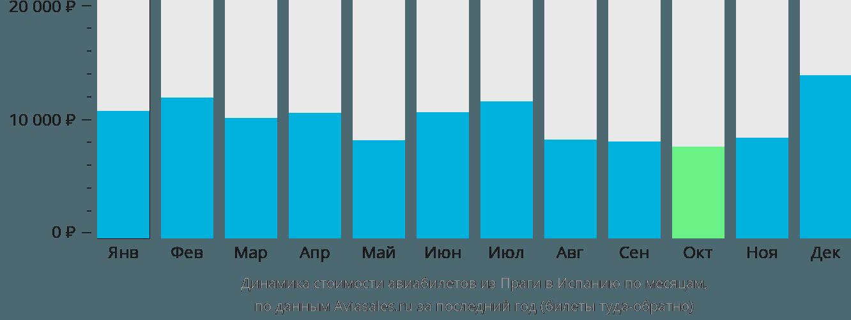 Динамика стоимости авиабилетов из Праги в Испанию по месяцам