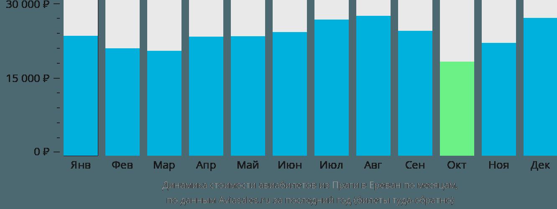 Динамика стоимости авиабилетов из Праги в Ереван по месяцам