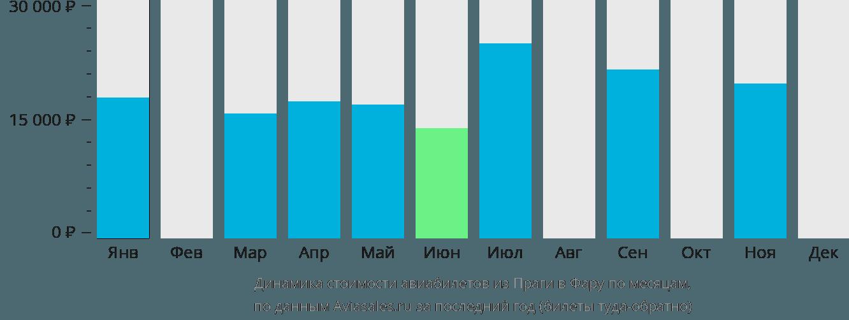 Динамика стоимости авиабилетов из Праги в Фару по месяцам