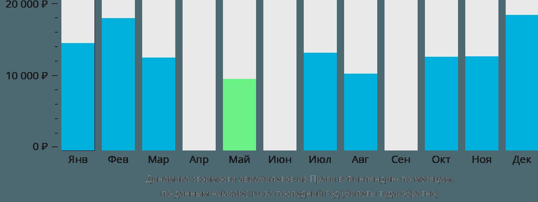 Динамика стоимости авиабилетов из Праги в Финляндию по месяцам