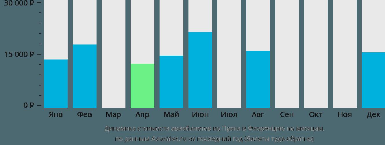 Динамика стоимости авиабилетов из Праги в Флоренцию по месяцам