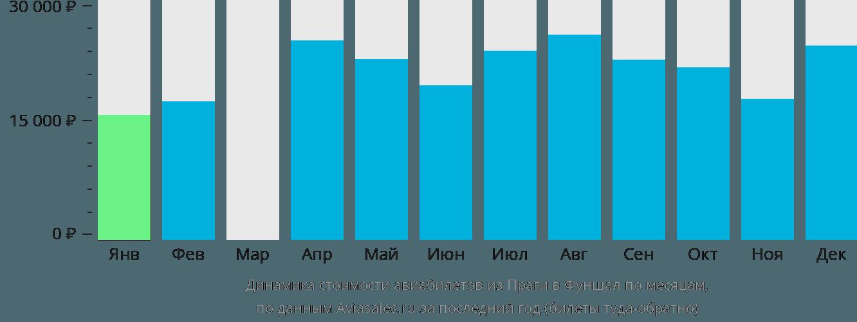 Динамика стоимости авиабилетов из Праги в Фуншал по месяцам
