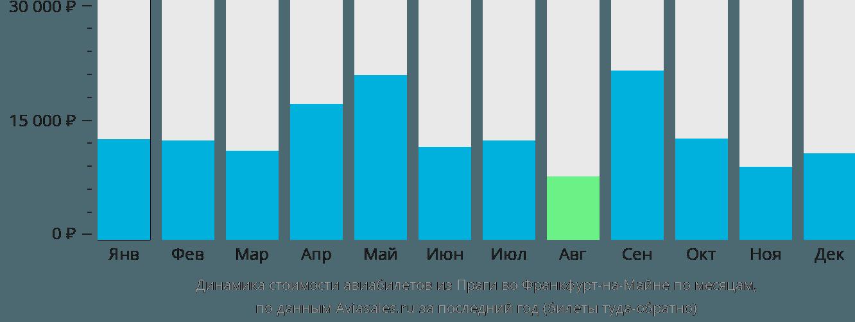 Динамика стоимости авиабилетов из Праги во Франкфурт-на-Майне по месяцам