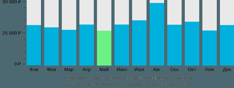 Динамика стоимости авиабилетов из Праги в Бишкек по месяцам