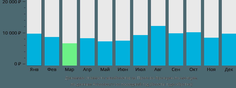 Динамика стоимости авиабилетов из Праги во Францию по месяцам