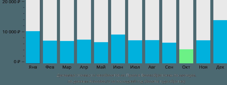 Динамика стоимости авиабилетов из Праги в Великобританию по месяцам