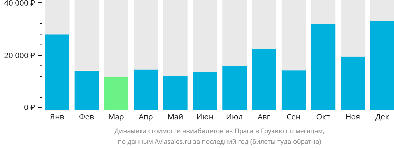 Динамика стоимости авиабилетов из Праги в Грузию по месяцам