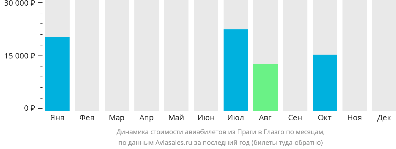 Динамика стоимости авиабилетов из Праги в Глазго по месяцам