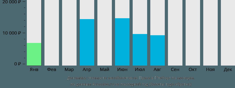 Динамика стоимости авиабилетов из Праги в Гётеборг по месяцам