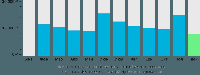 Динамика стоимости авиабилетов из Праги в Грецию по месяцам