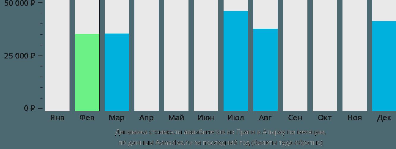 Динамика стоимости авиабилетов из Праги в Атырау по месяцам