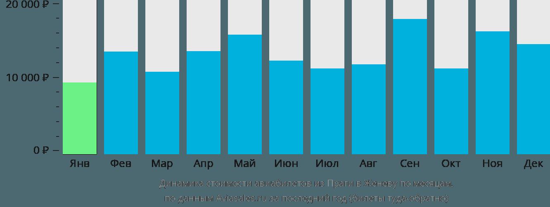 Динамика стоимости авиабилетов из Праги в Женеву по месяцам