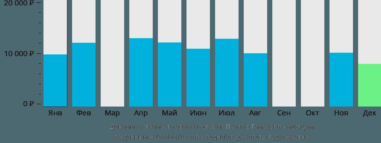 Динамика стоимости авиабилетов из Праги в Гамбург по месяцам