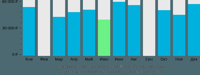 Динамика стоимости авиабилетов из Праги в Ханой по месяцам