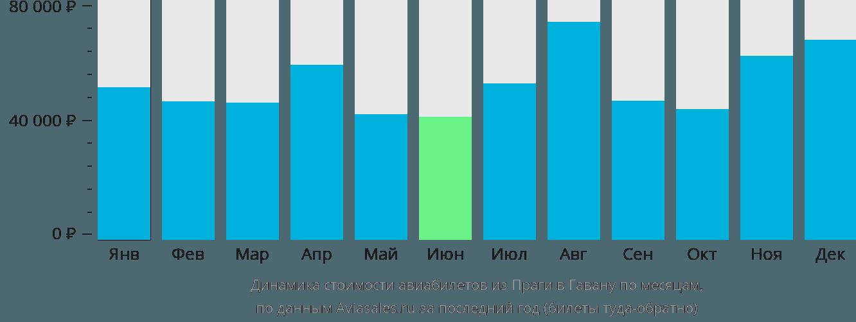 Динамика стоимости авиабилетов из Праги в Гавану по месяцам
