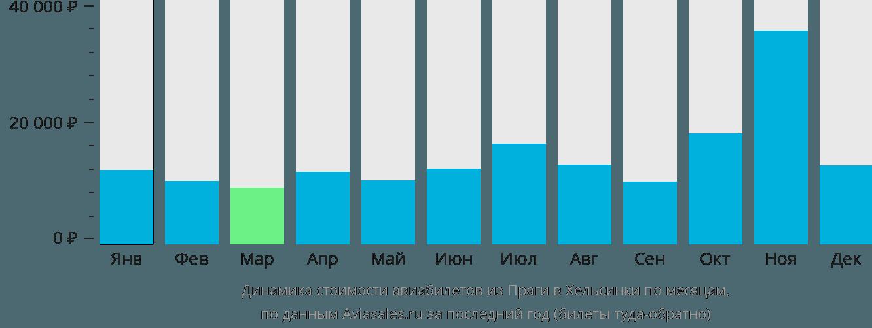 Динамика стоимости авиабилетов из Праги в Хельсинки по месяцам