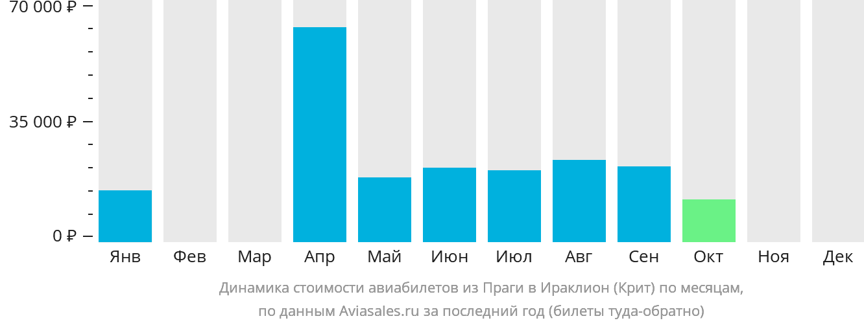 Динамика стоимости авиабилетов из Праги в Ираклион (Крит) по месяцам
