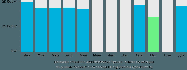 Динамика стоимости авиабилетов из Праги в Гонконг по месяцам