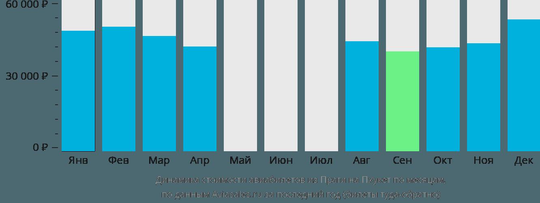 Динамика стоимости авиабилетов из Праги на Пхукет по месяцам
