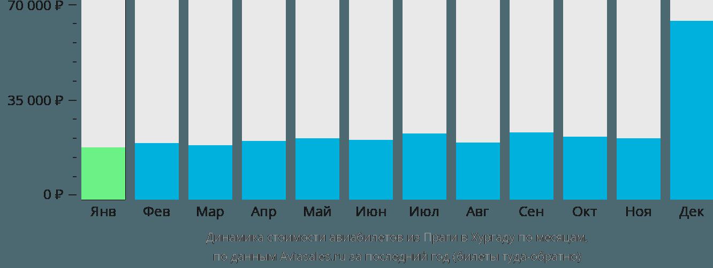 Динамика стоимости авиабилетов из Праги в Хургаду по месяцам
