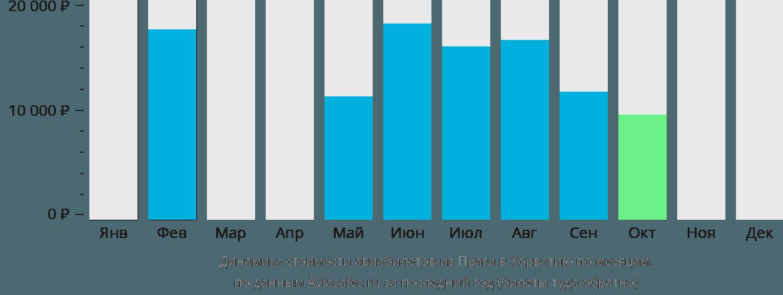 Динамика стоимости авиабилетов из Праги в Хорватию по месяцам