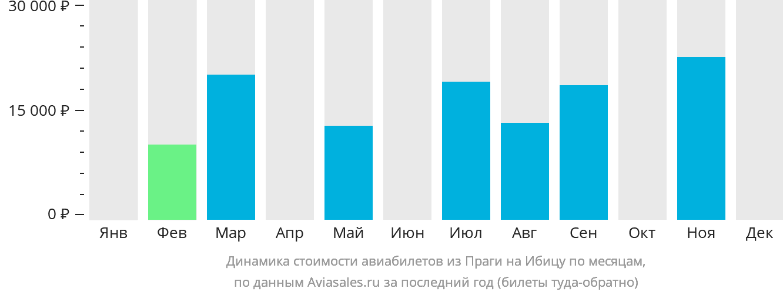 Динамика стоимости авиабилетов из Праги на Ибицу по месяцам