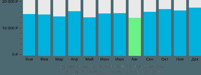 Динамика стоимости авиабилетов из Праги в Киев по месяцам