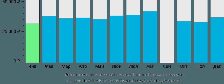 Динамика стоимости авиабилетов из Праги в Иркутск по месяцам