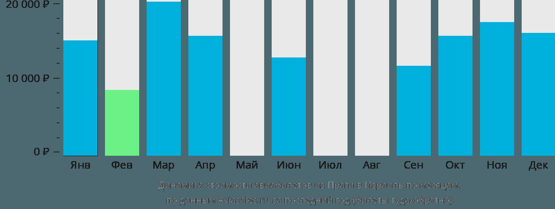 Динамика стоимости авиабилетов из Праги в Израиль по месяцам
