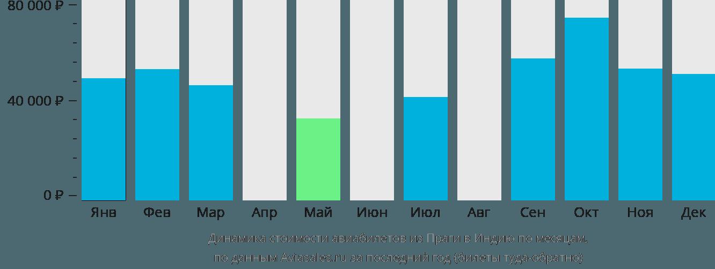 Динамика стоимости авиабилетов из Праги в Индию по месяцам
